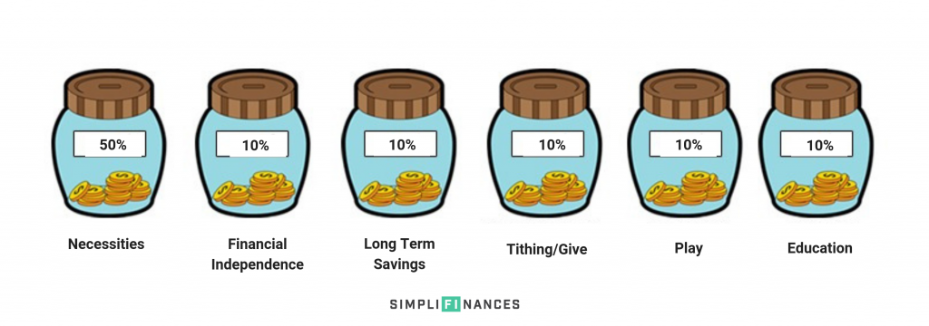 The Money Jars System | Simplifinances