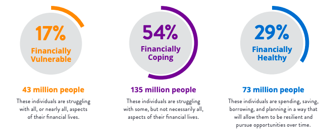 Millions of Americans were struggling financially before the crisis hit | Simplifinances