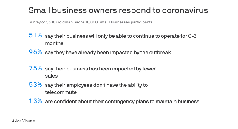 Coronavirus small business impact | Simplifinances