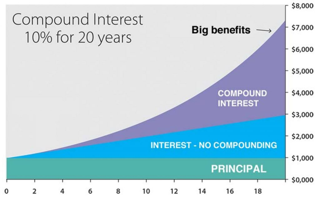 Compound Interest | Simplifinances